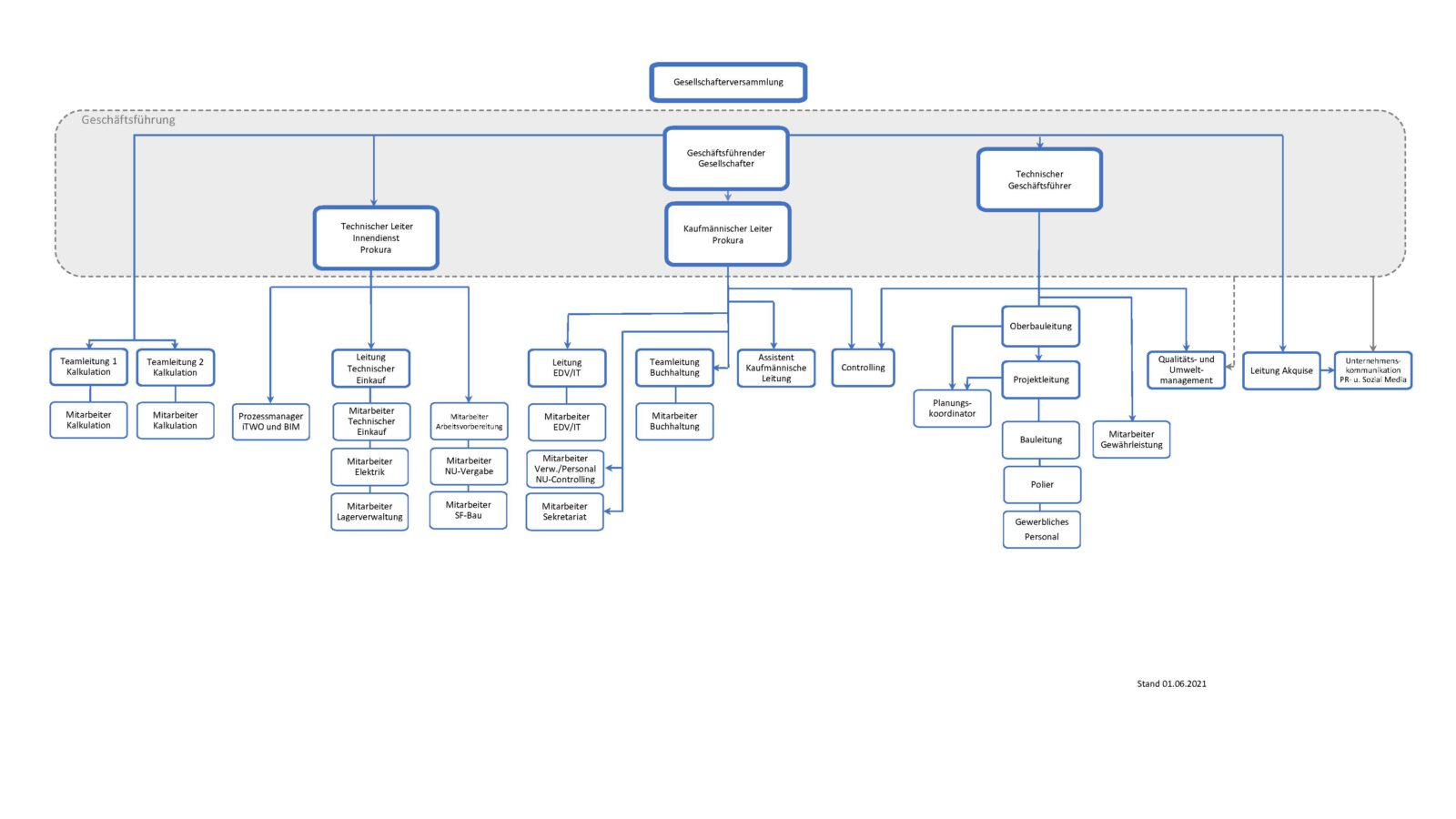 Organigramm der BATEG GmbH